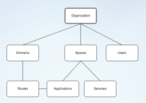 Diagram of Spaces and Organizations