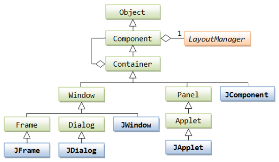 Swing Container Class Diagram