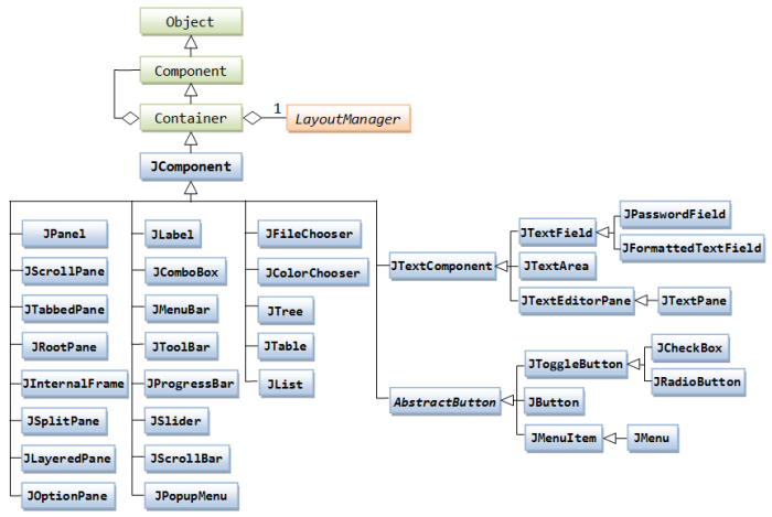 Swing_JComponentClassDiagram
